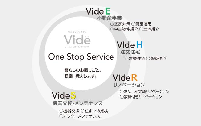 Vide リフォームのワンストップサービス